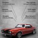 Chevrolet Camaro Z28 | Oldschool Cars
