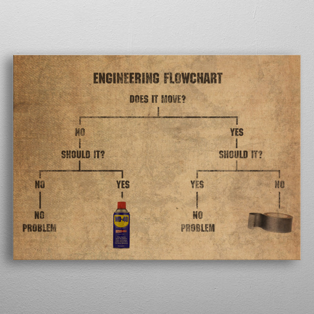 Engineering Flowchart Meme Duct Tape and WD-40 metal poster