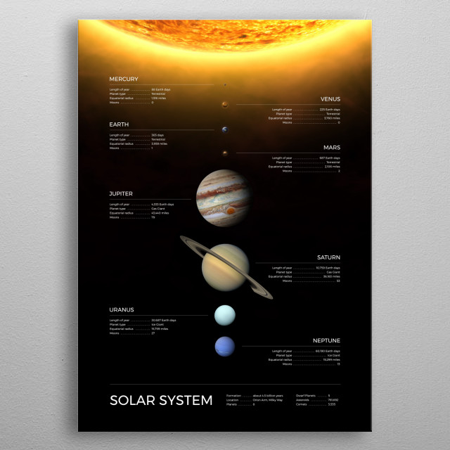 Solar System with names and real proportions of the planets. All information is from NASA website. metal poster